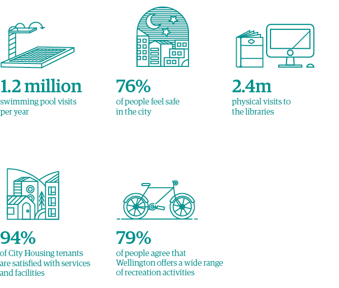 Snapshot. 1.2 million swimming pool visits per year. 2.4 million physical visits to libraries. 79% people agree Wellington offers a wide range of recreation activities. 76% people who feel safe in the city centre after dark. 94% City Housing tenants satisfied with services and facilities.